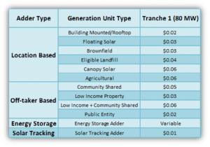 SMART solar financing