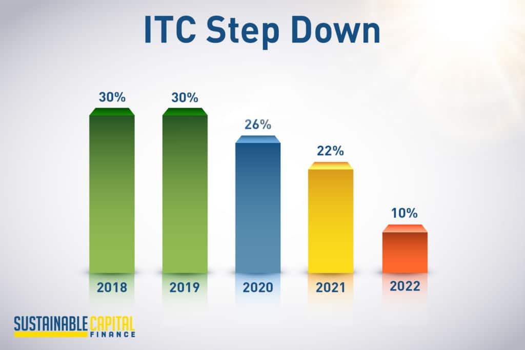 ITC Step Down Timeline Info-Graphic