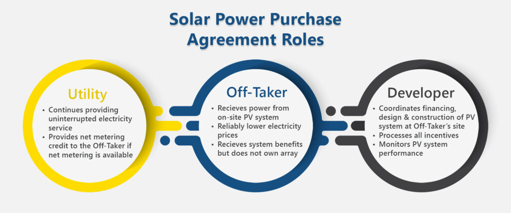 Solar Power Purchase Agreement(Solar PPA) Roles
