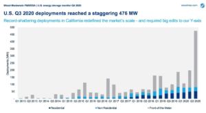 U.S. Q3 2020 Energy Storage Deployments