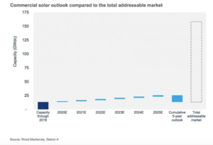 C&I Solar Outlook vs the Total Addressable Market